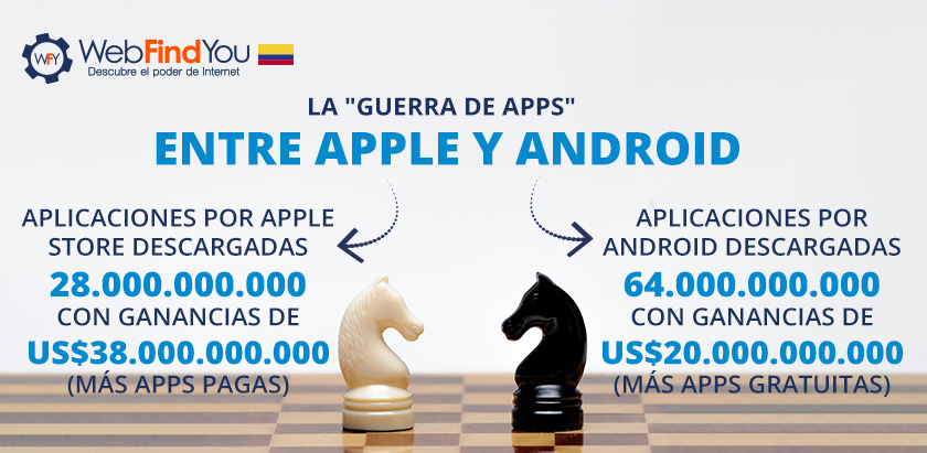 La Guerra de APPS: Entre Apple y Android